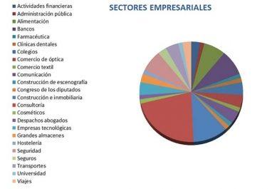 Sector Empresarial